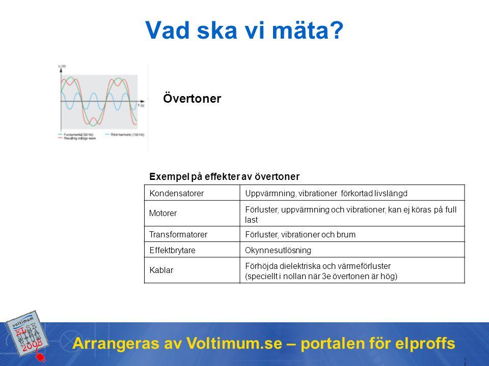 Arrangeras av Voltimum.se – portalen för elproffs Vad ska vi mäta.