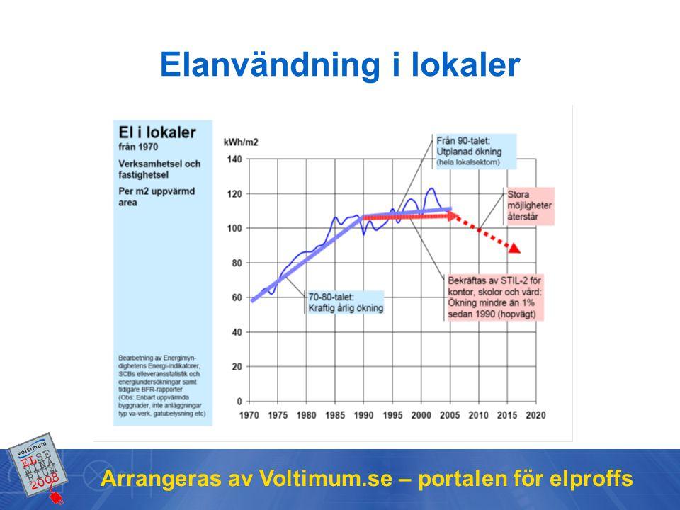 Arrangeras av Voltimum.se – portalen för elproffs Elanvändning i lokaler