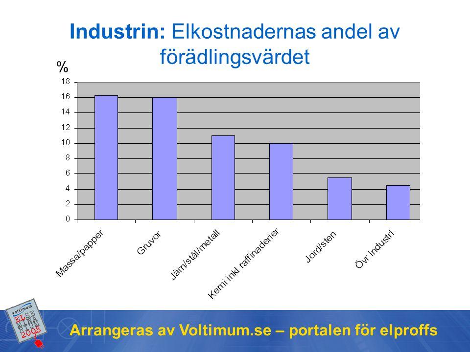 Arrangeras av Voltimum.se – portalen för elproffs Industrin: Elkostnadernas andel av förädlingsvärdet