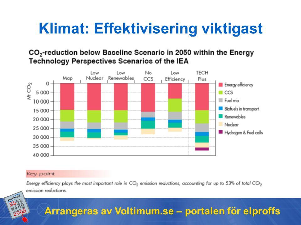Arrangeras av Voltimum.se – portalen för elproffs Klimat: Effektivisering viktigast