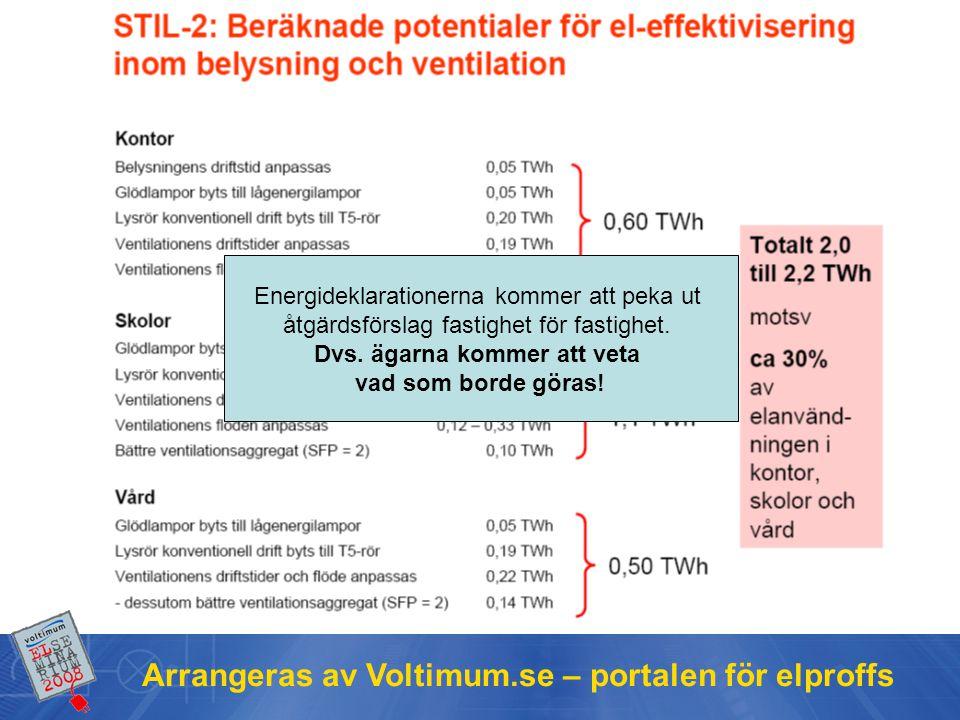 Arrangeras av Voltimum.se – portalen för elproffs Energideklarationerna kommer att peka ut åtgärdsförslag fastighet för fastighet.