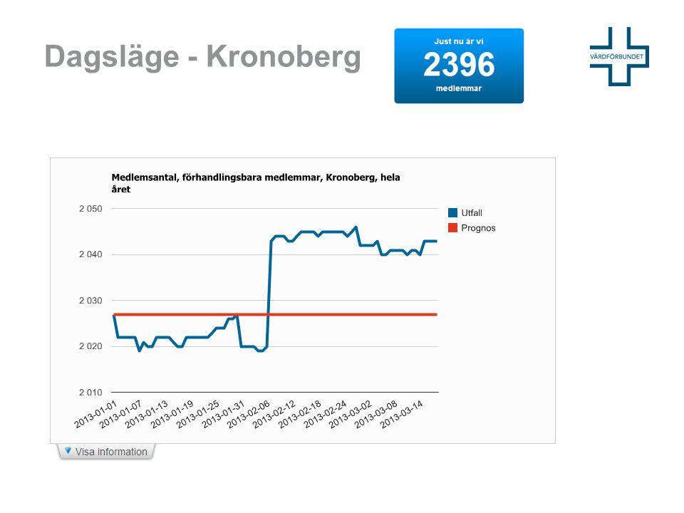 Dagsläge - Kronoberg