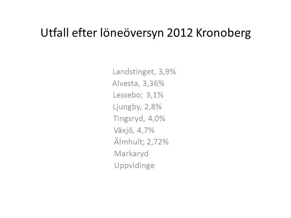 Utfall efter löneöversyn 2012 Kronoberg Landstinget, 3,9% Alvesta, 3,36% Lessebo; 3,1% Ljungby, 2,8% Tingsryd, 4,0% Växjö, 4,7% Älmhult; 2,72% Markary