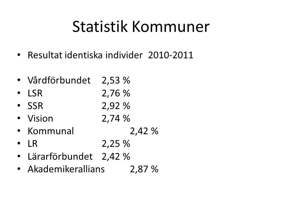 Statistik Kommuner Resultat identiska individer 2010-2011 Vårdförbundet2,53 % LSR2,76 % SSR2,92 % Vision2,74 % Kommunal2,42 % LR2,25 % Lärarförbundet2,42 % Akademikerallians2,87 %