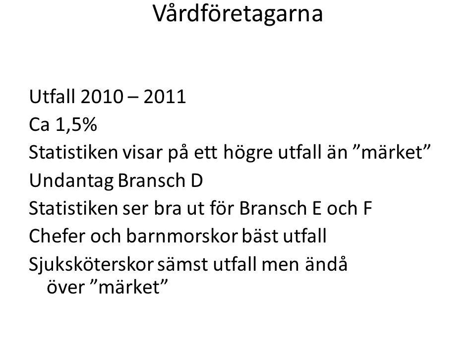 """Vårdföretagarna Utfall 2010 – 2011 Ca 1,5% Statistiken visar på ett högre utfall än """"märket"""" Undantag Bransch D Statistiken ser bra ut för Bransch E o"""