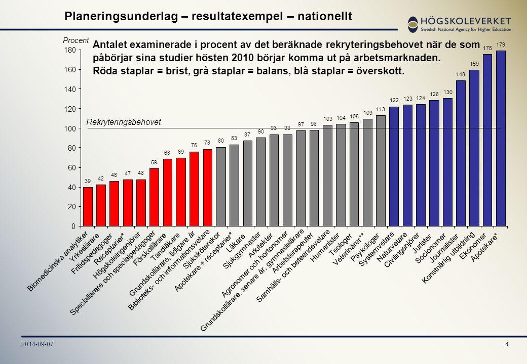 2014-09-074 Planeringsunderlag – resultatexempel – nationellt