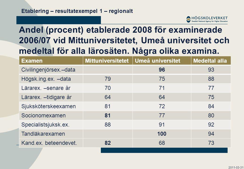 Andel (procent) etablerade 2008 för examinerade 2006/07 vid Mittuniversitetet, Umeå universitet och medeltal för alla lärosäten.