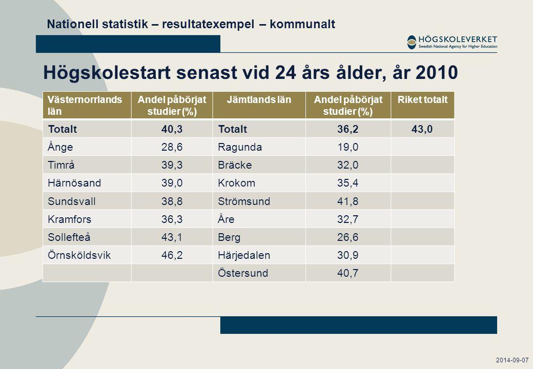 Högskolestart senast vid 24 års ålder, år 2010 Västernorrlands län Andel påbörjat studier (%) Jämtlands länAndel påbörjat studier (%) Riket totalt Totalt40,3Totalt36,243,0 Ånge28,6Ragunda19,0 Timrå39,3Bräcke32,0 Härnösand39,0Krokom35,4 Sundsvall38,8Strömsund41,8 Kramfors36,3Åre32,7 Sollefteå43,1Berg26,6 Örnsköldsvik46,2Härjedalen30,9 Östersund40,7 2014-09-07 Nationell statistik – resultatexempel – kommunalt