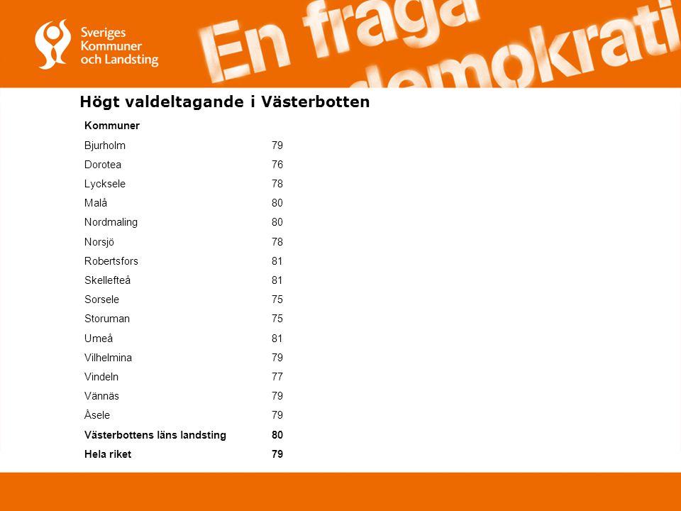 Högt valdeltagande i Västerbotten Kommuner Bjurholm79 Dorotea76 Lycksele78 Malå80 Nordmaling80 Norsjö78 Robertsfors81 Skellefteå81 Sorsele75 Storuman75 Umeå81 Vilhelmina79 Vindeln77 Vännäs79 Åsele79 Västerbottens läns landsting80 Hela riket79