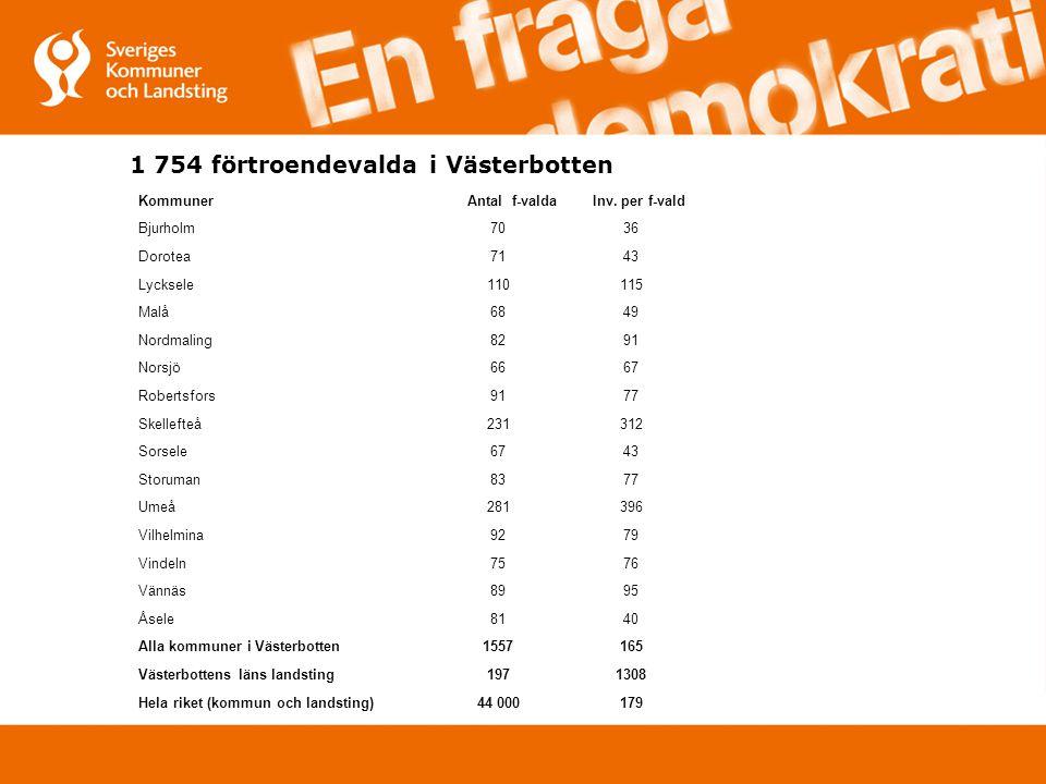 1 754 förtroendevalda i Västerbotten KommunerAntal f-valdaInv.