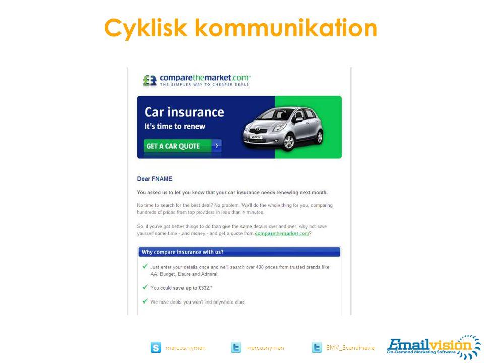 slide 38 marcus.nymanmarcusnyman EMV_Scandinavia comparethemarket.com Cyklisk kommunikation