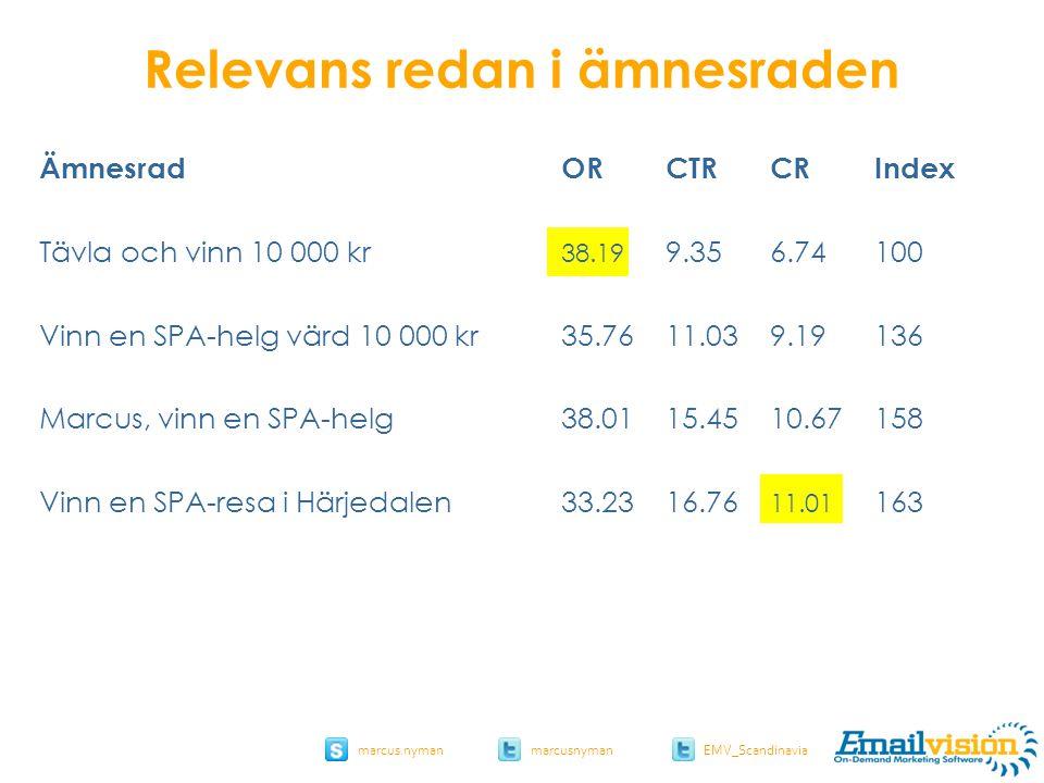 slide 42 marcus.nymanmarcusnyman EMV_Scandinavia ÄmnesradORCTRCRIndex Tävla och vinn 10 000 kr 38.19 9.356.74100 Vinn en SPA-helg värd 10 000 kr35.7611.039.19136 Marcus, vinn en SPA-helg38.0115.4510.67158 Vinn en SPA-resa i Härjedalen33.2316.76 11.01 163 Relevans redan i ämnesraden