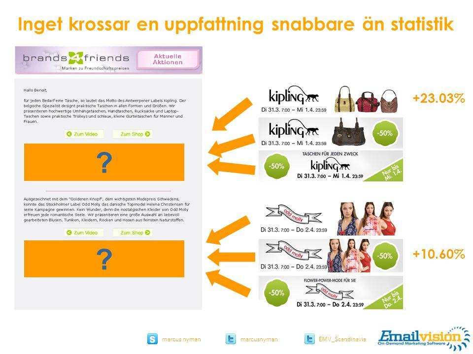 slide 45 marcus.nymanmarcusnyman EMV_Scandinavia +23.03% +10.60% brands4friends.de Inget krossar en uppfattning snabbare än statistik .