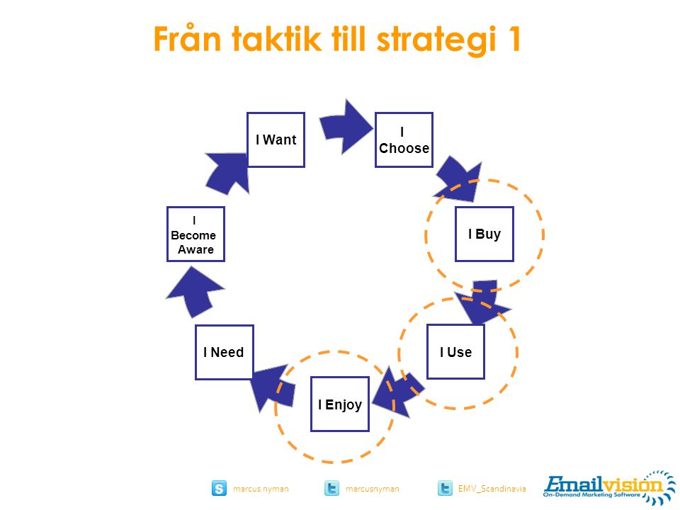 slide 46 marcus.nymanmarcusnyman EMV_Scandinavia I Choose I Buy I Use I Enjoy I Need I Become Aware I Want Från taktik till strategi 1