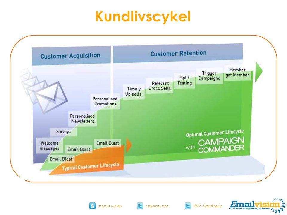 slide 48 marcus.nymanmarcusnyman EMV_Scandinavia Kundlivscykel