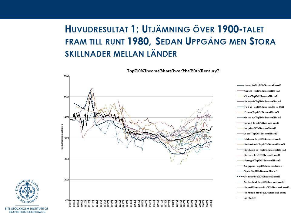 H UVUDRESULTAT 1: U TJÄMNING ÖVER 1900- TALET FRAM TILL RUNT 1980, S EDAN U PPGÅNG MEN S TORA SKILLNADER MELLAN LÄNDER
