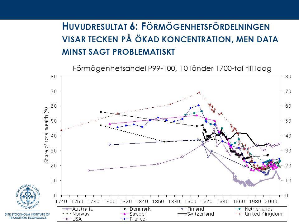 H UVUDRESULTAT 6: F ÖRMÖGENHETSFÖRDELNINGEN VISAR TECKEN PÅ ÖKAD KONCENTRATION, MEN DATA MINST SAGT PROBLEMATISKT Förmögenhetsandel P99-100, 10 länder 1700-tal till idag