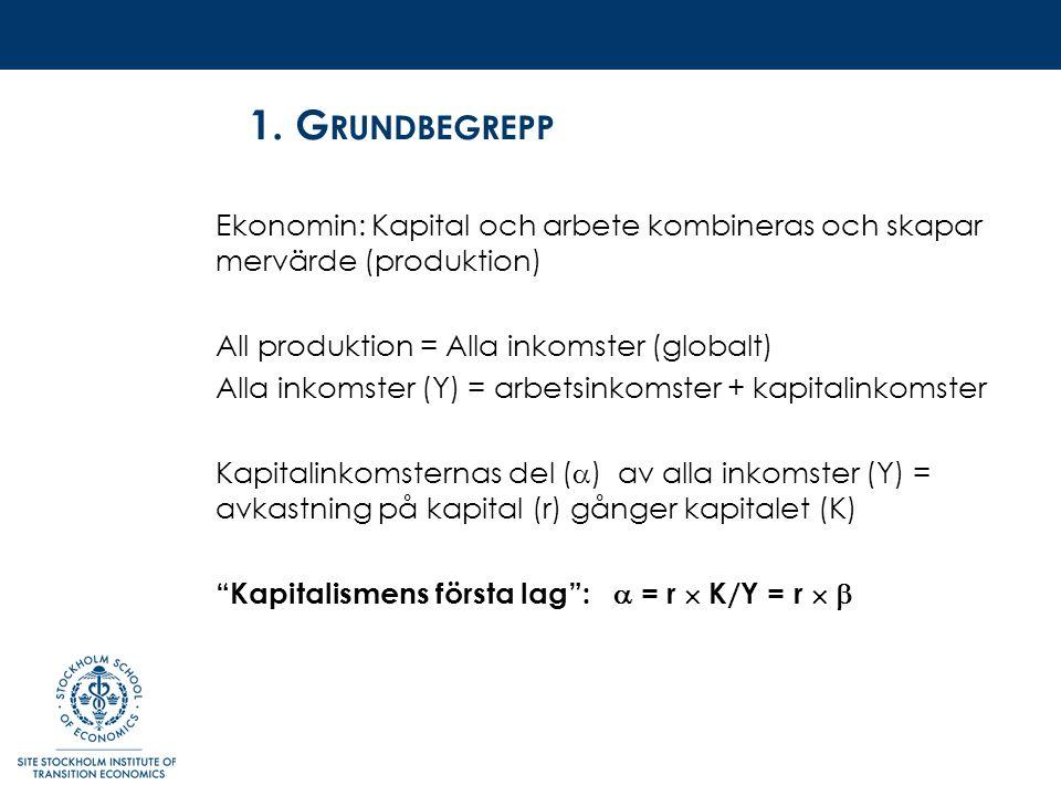 1. G RUNDBEGREPP Ekonomin: Kapital och arbete kombineras och skapar mervärde (produktion) All produktion = Alla inkomster (globalt) Alla inkomster (Y)