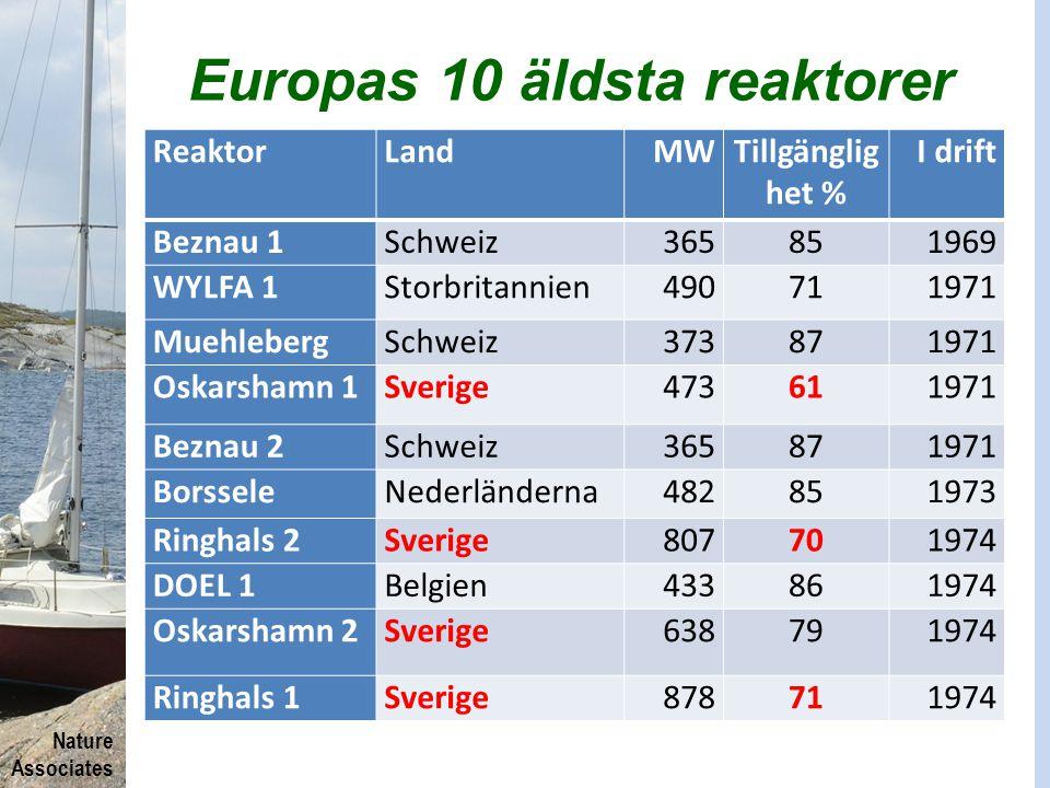 Nature Associates Europas 10 äldsta reaktorer ReaktorLandMWTillgänglig het % I drift Beznau 1Schweiz365851969 WYLFA 1Storbritannien490711971 Muehleber