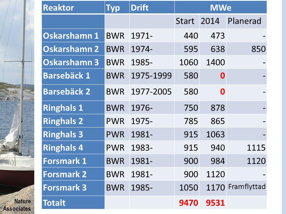 Nature Associates.. ReaktorTypDriftMWe Start2014Planerad Oskarshamn 1BWR1971-440473- Oskarshamn 2BWR1974-595638850 Oskarshamn 3BWR1985-10601400- Barse