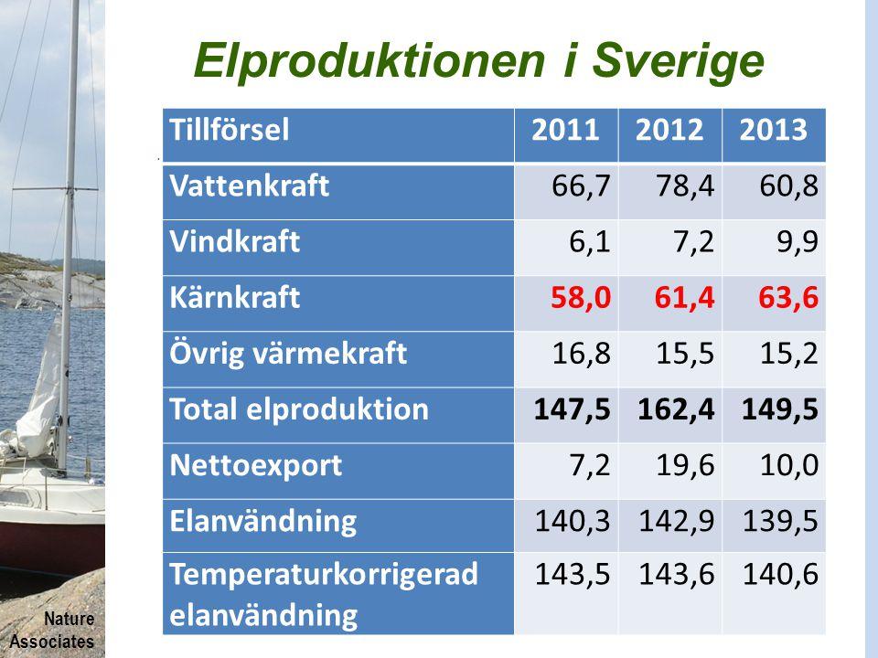 Nature Associates Elproduktionen i Sverige. Tillförsel201120122013 Vattenkraft66,778,460,8 Vindkraft6,17,29,9 Kärnkraft58,061,463,6 Övrig värmekraft16