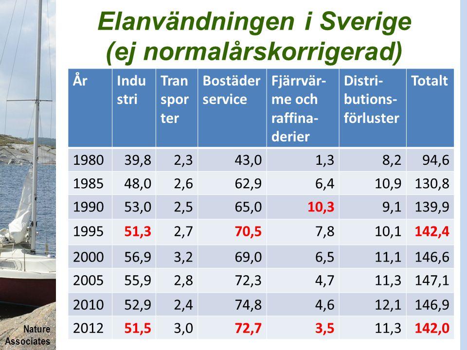 Nature Associates Elanvändningen i Sverige (ej normalårskorrigerad) ÅrIndu stri Tran spor ter Bostäder service Fjärrvär- me och raffina- derier Distri