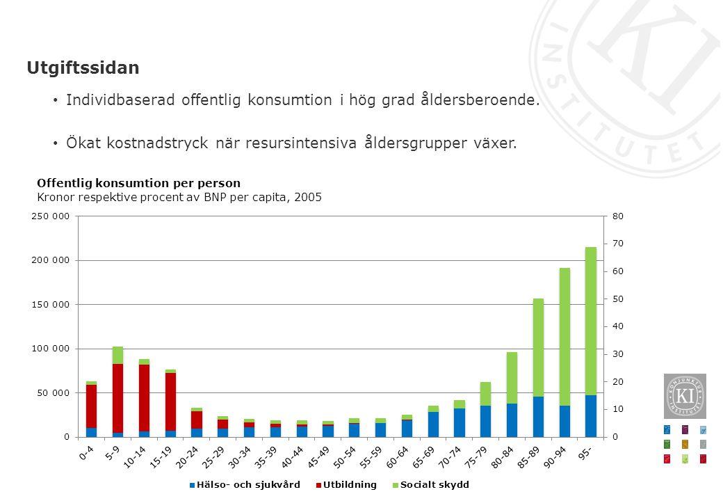 Individbaserad offentlig konsumtion i hög grad åldersberoende. Ökat kostnadstryck när resursintensiva åldersgrupper växer. Utgiftssidan