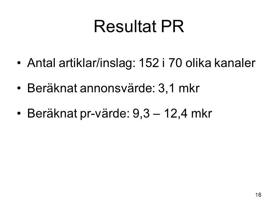 Resultat PR Antal artiklar/inslag: 152 i 70 olika kanaler Beräknat annonsvärde: 3,1 mkr Beräknat pr-värde: 9,3 – 12,4 mkr 16