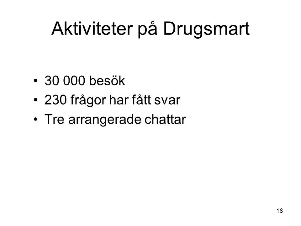 Aktiviteter på Drugsmart 30 000 besök 230 frågor har fått svar Tre arrangerade chattar 18