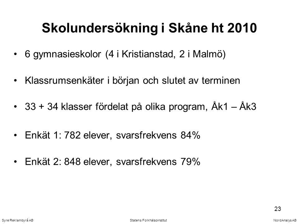 Skolundersökning i Skåne ht 2010 6 gymnasieskolor (4 i Kristianstad, 2 i Malmö) Klassrumsenkäter i början och slutet av terminen 33 + 34 klasser fördelat på olika program, Åk1 – Åk3 Enkät 1: 782 elever, svarsfrekvens 84% Enkät 2: 848 elever, svarsfrekvens 79% Statens Folkhälsoinstitut Syre Reklambyrå AB NordAnalys AB 23