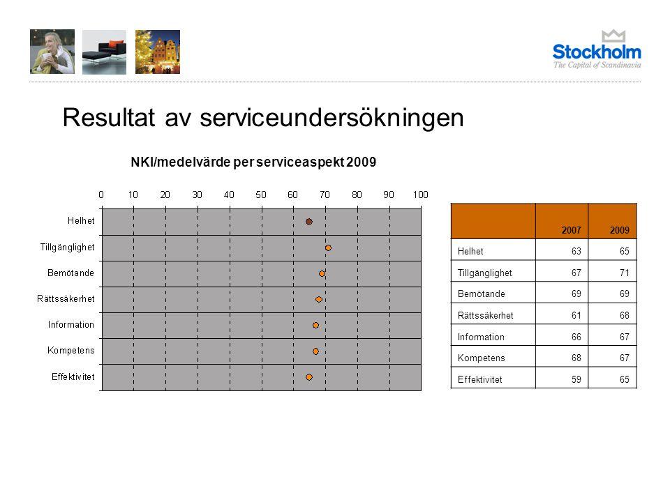 Resultat av serviceundersökningen NKI/medelvärde per serviceaspekt 2009 20072009 Helhet6365 Tillgänglighet6771 Bemötande69 Rättssäkerhet6168 Information6667 Kompetens6867 Effektivitet5965