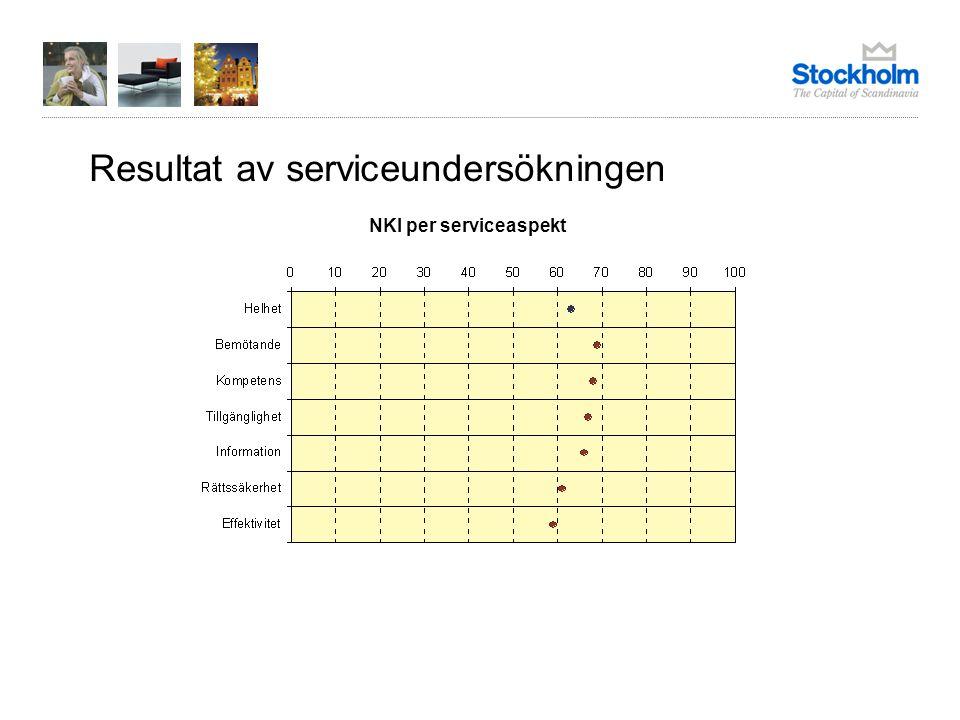 Resultat av serviceundersökningen NKI per serviceaspekt