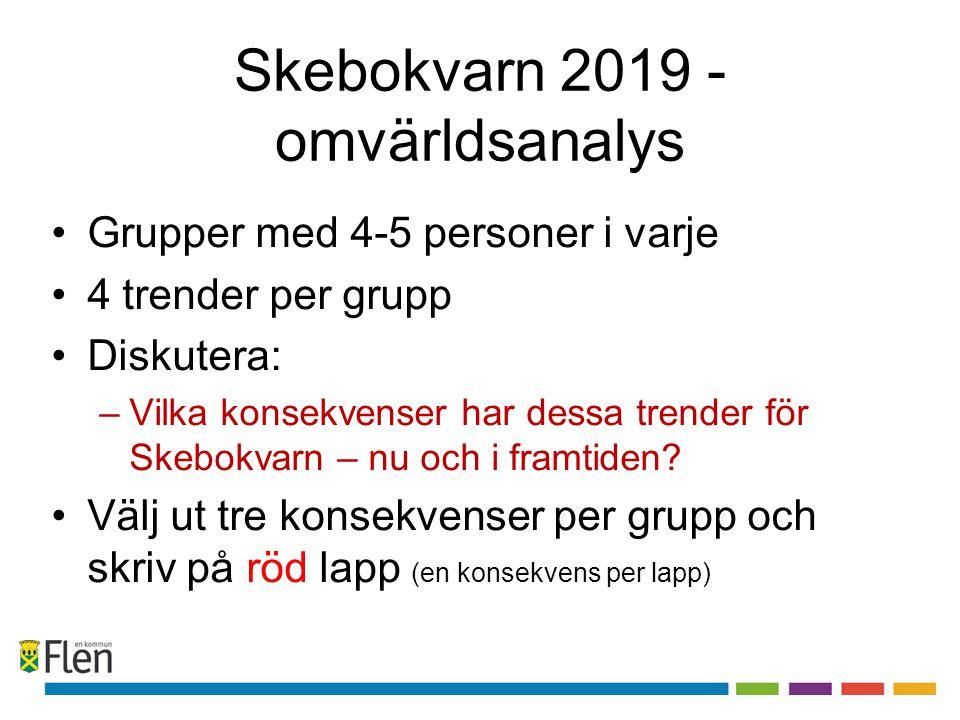 Skebokvarn 2019 - omvärldsanalys Grupper med 4-5 personer i varje 4 trender per grupp Diskutera: –Vilka konsekvenser har dessa trender för Skebokvarn – nu och i framtiden.