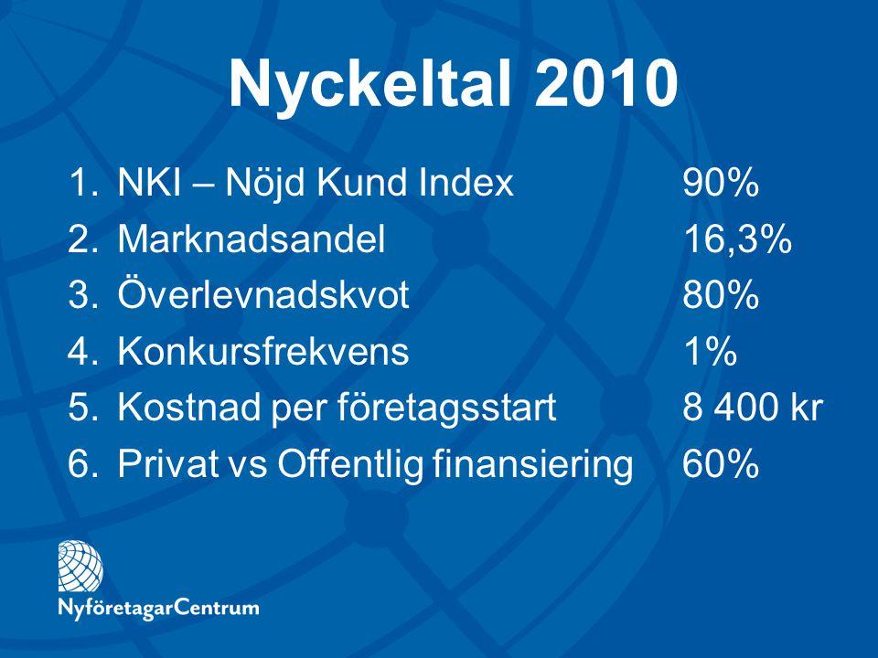 Nyckeltal 2010 1.NKI – Nöjd Kund Index90% 2.Marknadsandel16,3% 3.Överlevnadskvot80% 4.Konkursfrekvens1% 5.Kostnad per företagsstart8 400 kr 6.Privat v