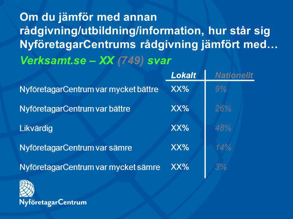 Om du jämför med annan rådgivning/utbildning/information, hur står sig NyföretagarCentrums rådgivning jämfört med… Verksamt.se – XX (749) svar NyföretagarCentrum var mycket bättre NyföretagarCentrum var bättre Likvärdig NyföretagarCentrum var sämre NyföretagarCentrum var mycket sämre LokaltNationellt XX%9% XX%26% XX%48% XX%14% XX%3%