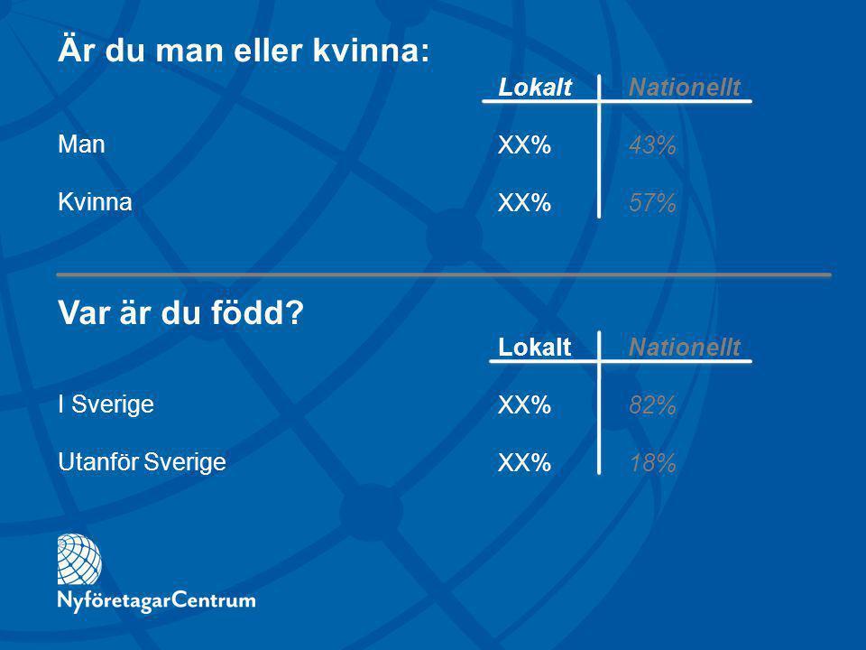 Är du man eller kvinna: Man Kvinna LokaltNationellt XX%43% XX%57% LokaltNationellt XX%82% XX%18% Var är du född.