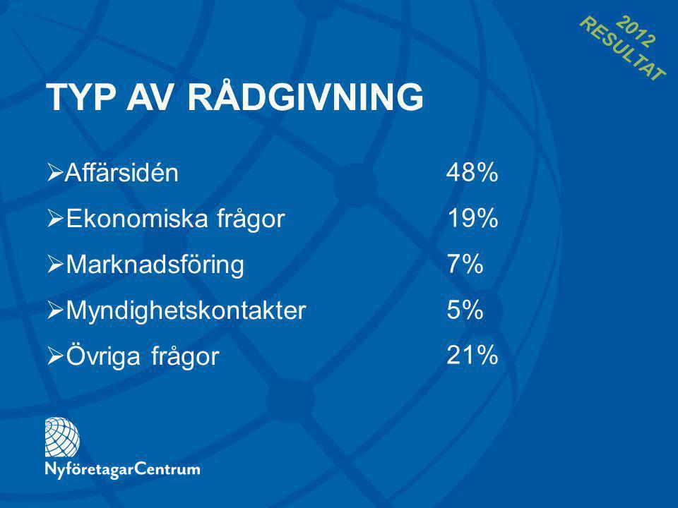 TYP AV RÅDGIVNING 48% 19% 7% 5% 21%  Affärsidén  Ekonomiska frågor  Marknadsföring  Myndighetskontakter  Övriga frågor 2012 RESULTAT