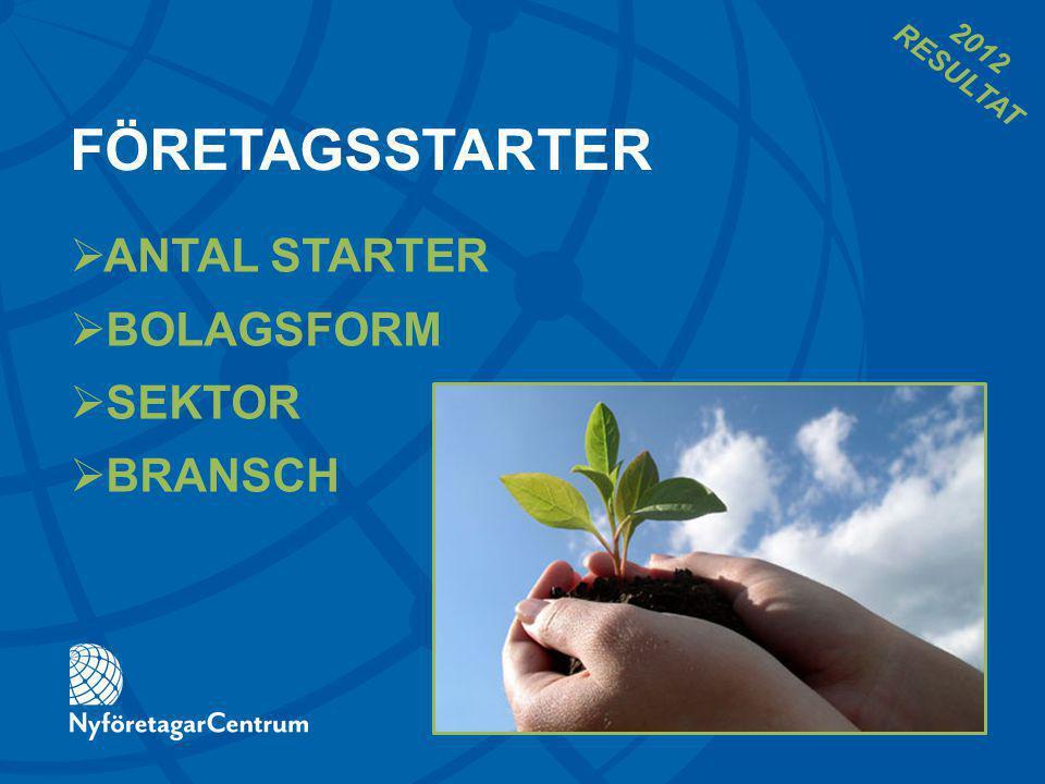 FÖRETAGSSTARTER  ANTAL STARTER  BOLAGSFORM  SEKTOR  BRANSCH 2012 RESULTAT