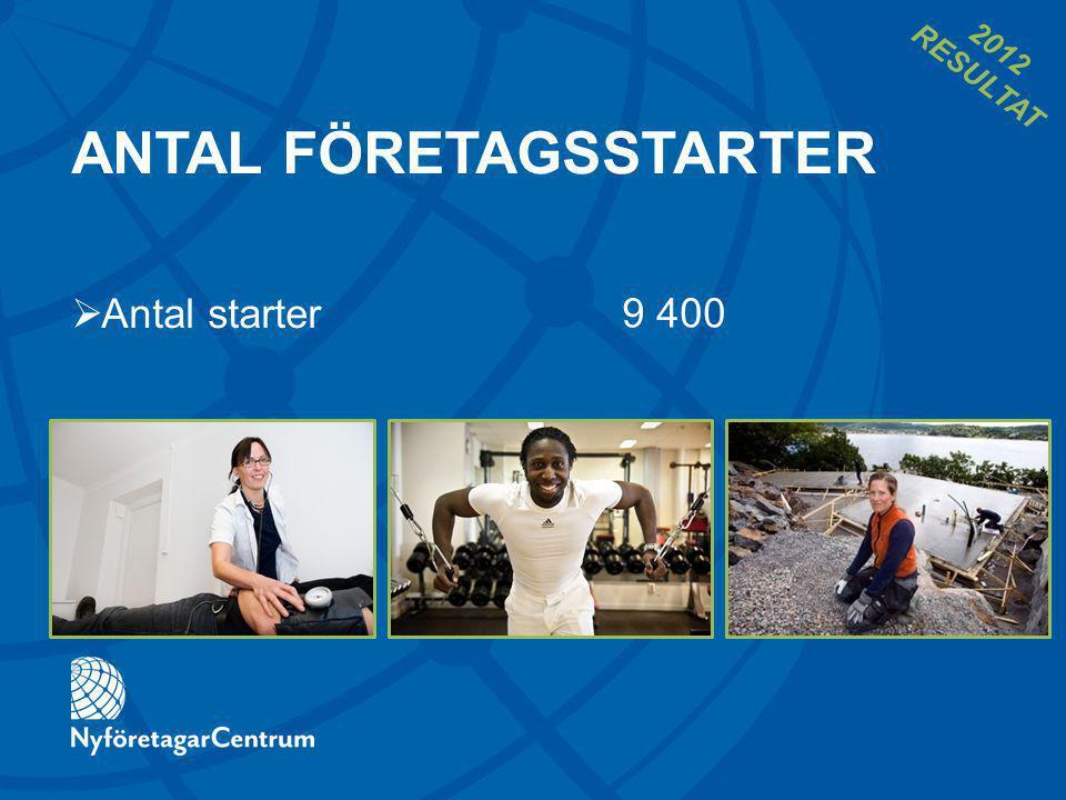 ANTAL FÖRETAGSSTARTER 9 400  Antal starter 2012 RESULTAT
