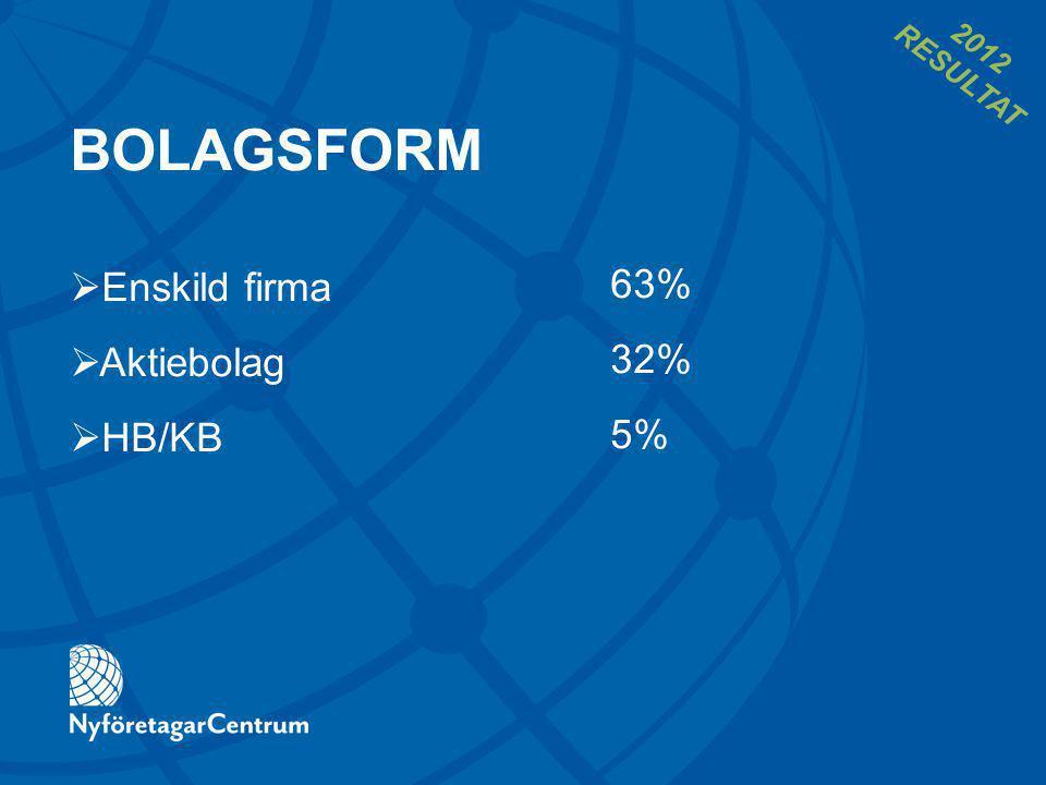 BOLAGSFORM 63% 32% 5%  Enskild firma  Aktiebolag  HB/KB 2012 RESULTAT