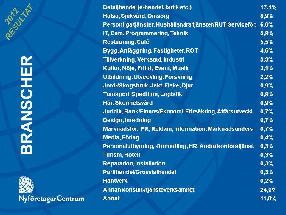 Detaljhandel (e-handel, butik etc.)17,1% Hälsa, Sjukvård, Omsorg8,9% Personliga tjänster, Hushållsnära tjänster/RUT, Serviceför.6,0% IT, Data, Programmering, Teknik5,9% Restaurang, Café 5,5% Bygg, Anläggning, Fastigheter, ROT4,6% Tillverkning, Verkstad, Industri3,3% Kultur, Nöje, Fritid, Event, Musik 3,1% Utbildning, Utveckling, Forskning 2,2% Jord-/Skogsbruk, Jakt, Fiske, Djur0,9% Transport, Spedition, Logistik0,9% Hår, Skönhetsvård0,9% Juridik, Bank/Finans/Ekonomi, Försäkring, Affärsutveckl.0,7% Design, Inredning 0,7% Marknadsför., PR, Reklam, Information, Marknadsunders.