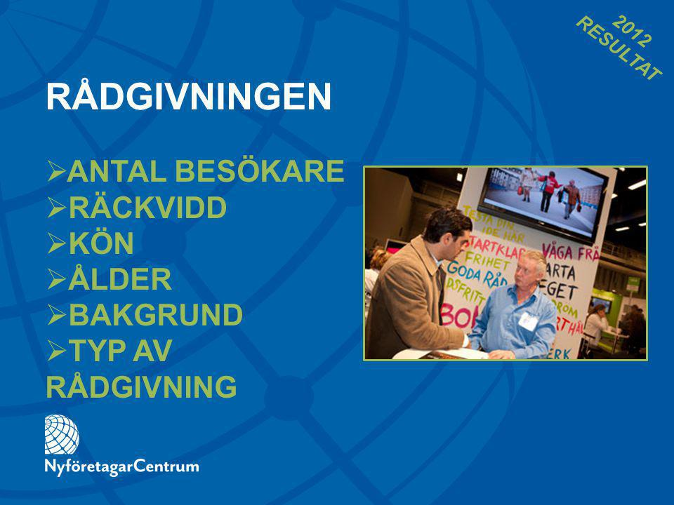 RÅDGIVNINGEN  ANTAL BESÖKARE  RÄCKVIDD  KÖN  ÅLDER  BAKGRUND  TYP AV RÅDGIVNING 2012 RESULTAT