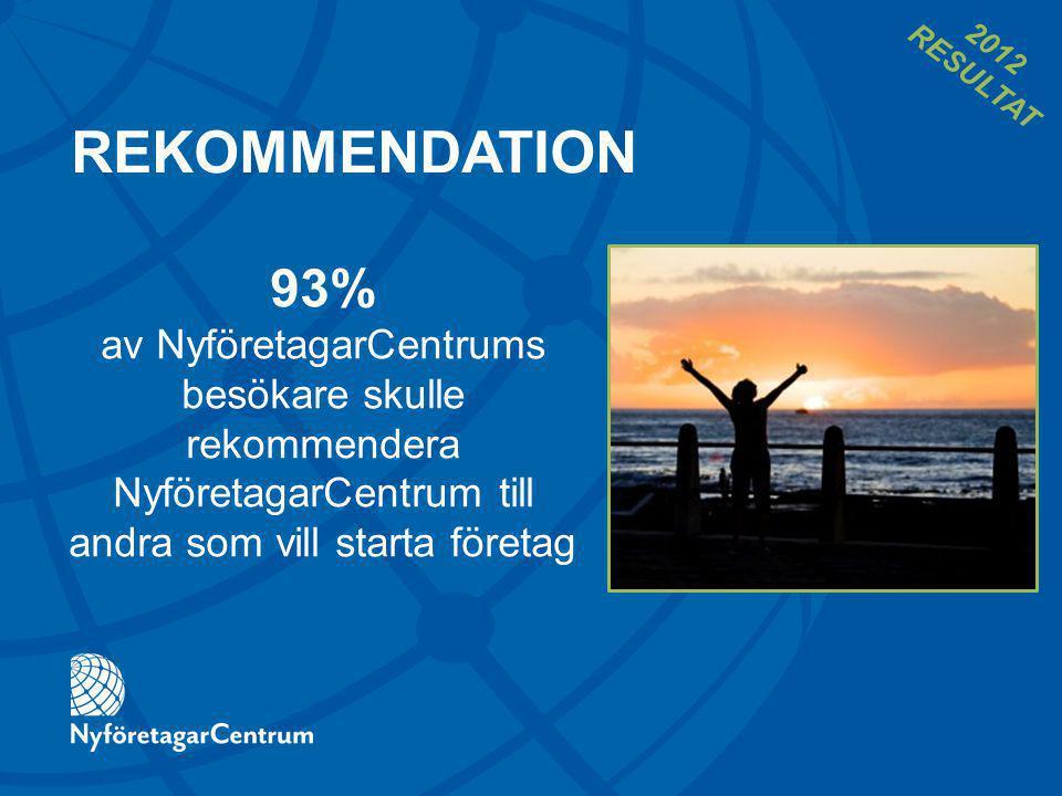 REKOMMENDATION 93% av NyföretagarCentrums besökare skulle rekommendera NyföretagarCentrum till andra som vill starta företag 2012 RESULTAT