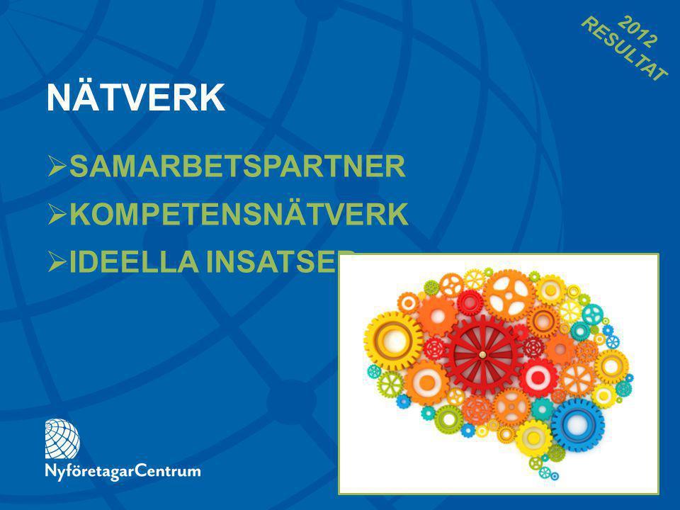 SAMARBETSPARTNER 2 640 företag, organisationer, myndigheter och kommuner stöder och finansierar NyföretagarCentrum 2012 RESULTAT