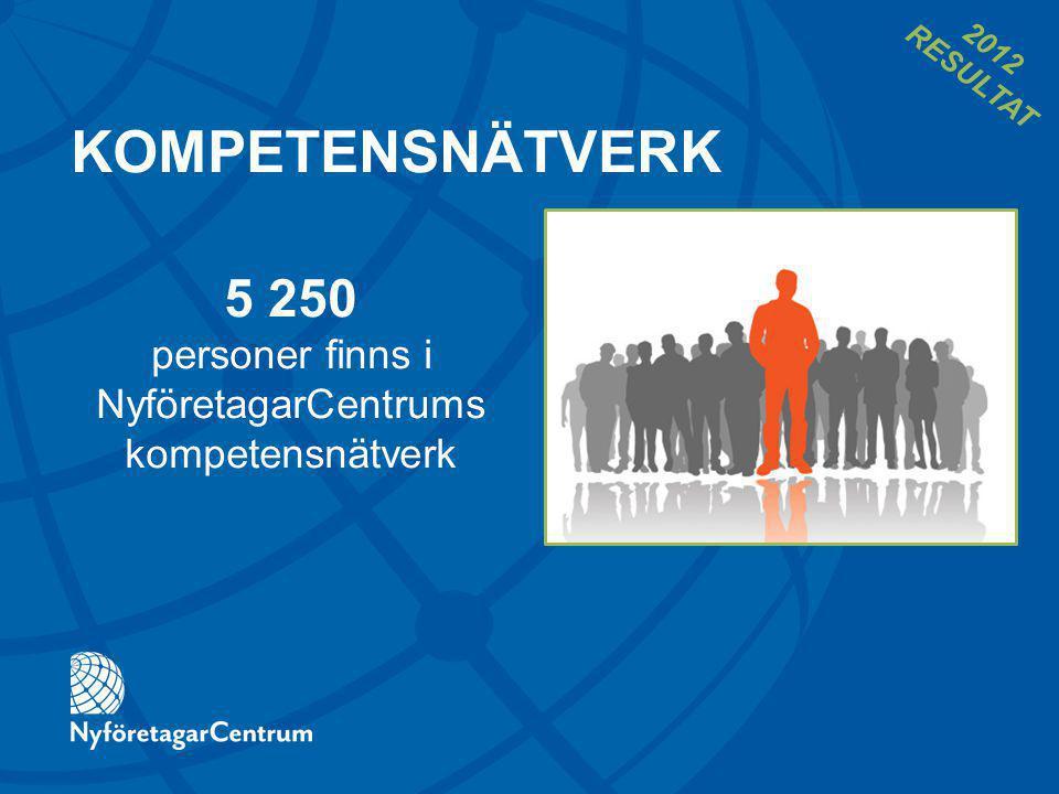 KOMPETENSNÄTVERK 5 250 personer finns i NyföretagarCentrums kompetensnätverk 2012 RESULTAT