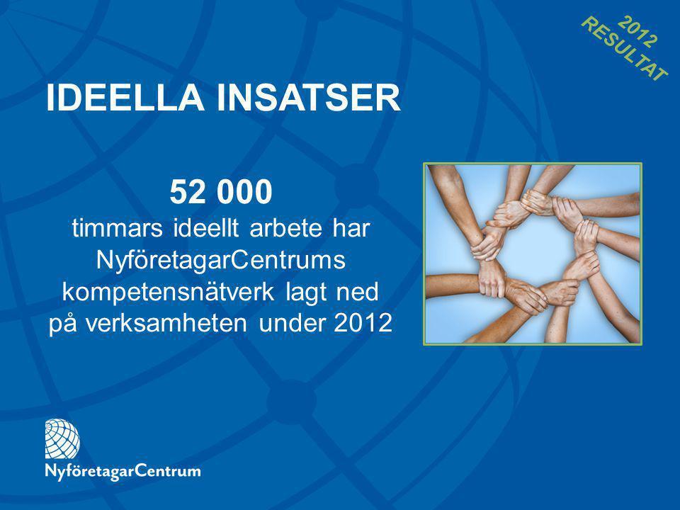 IDEELLA INSATSER 52 000 timmars ideellt arbete har NyföretagarCentrums kompetensnätverk lagt ned på verksamheten under 2012 2012 RESULTAT
