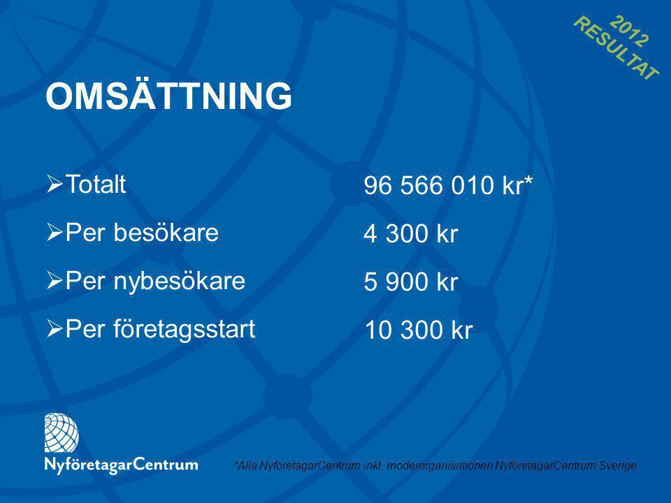 OMSÄTTNING 96 566 010 kr* 4 300 kr 5 900 kr 10 300 kr  Totalt  Per besökare  Per nybesökare  Per företagsstart *Alla NyföretagarCentrum inkl.