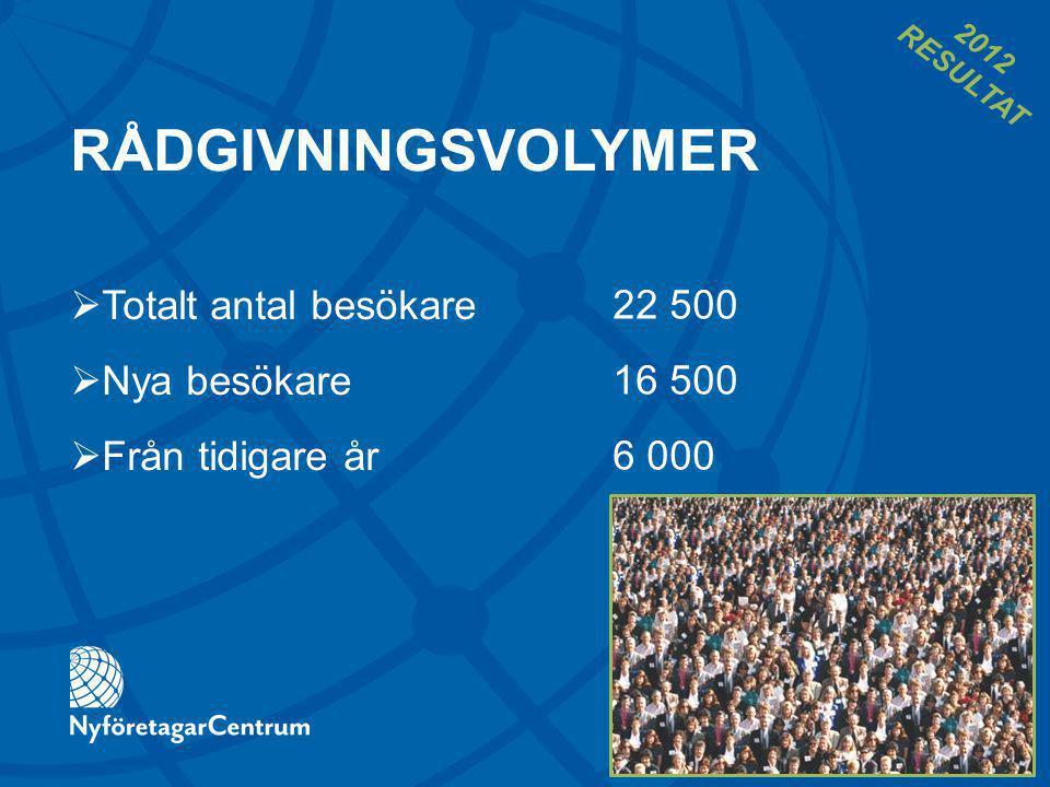 RÅDGIVNINGSVOLYMER 22 500 16 500 6 000  Totalt antal besökare  Nya besökare  Från tidigare år 2012 RESULTAT