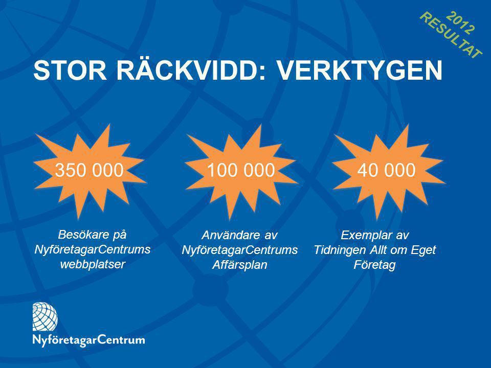 STOR RÄCKVIDD: VERKTYGEN 350 000100 00040 000 Besökare på NyföretagarCentrums webbplatser Användare av NyföretagarCentrums Affärsplan Exemplar av Tidningen Allt om Eget Företag 2012 RESULTAT