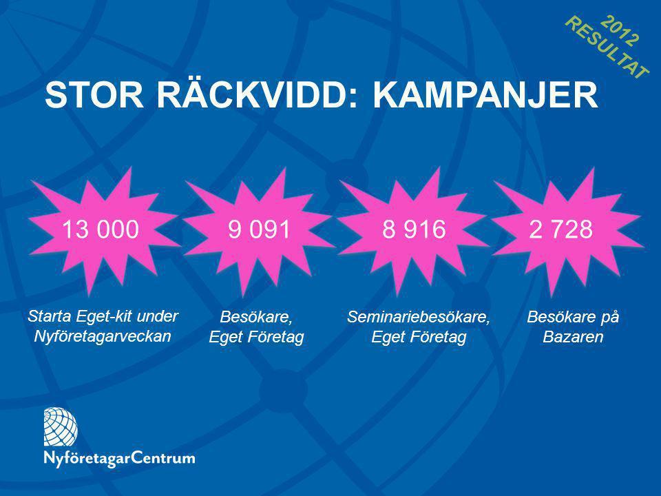 13 0009 0912 728 Starta Eget-kit under Nyföretagarveckan Besökare, Eget Företag Besökare på Bazaren STOR RÄCKVIDD: KAMPANJER 8 916 Seminariebesökare, Eget Företag 2012 RESULTAT